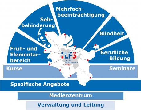 Organigramm des LFS - Arbeitsbereiche und Angebote
