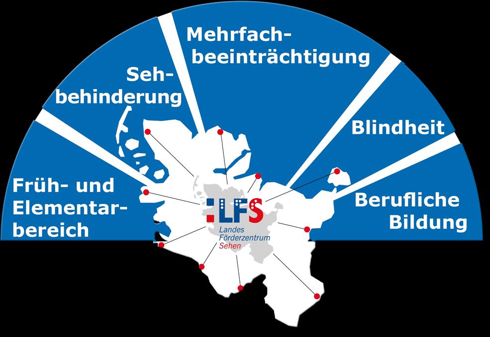 Organigramm des LFS
